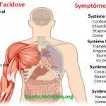 17 signes que votre corps est trop acide et 9 façons de l'alcaliniser rapidement
