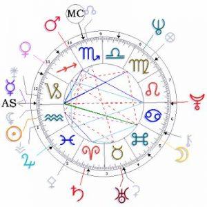 numérologie , astrologie gratuite